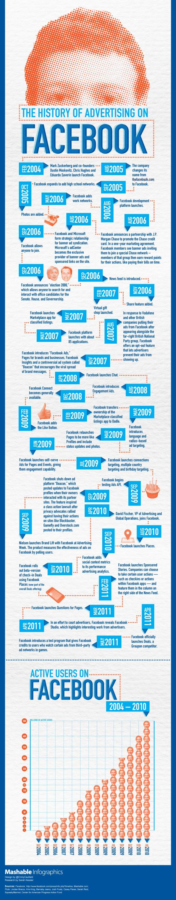 The History of Facebook Advertising